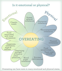 Is it emotional or physical? 