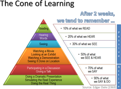 The Cone of Learning 
