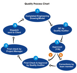 Quality Process Chart 