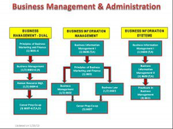 Business Management Administration