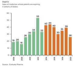 Chart 3: 