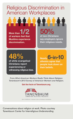 Religious Discrimination in 